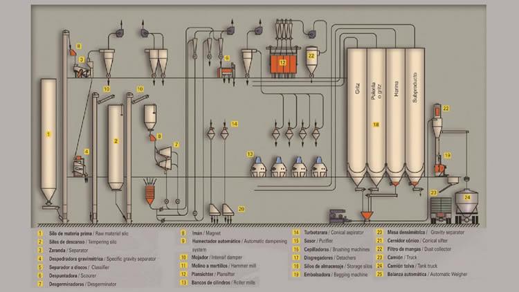 Diagrama de flujo de Molino de harina de maiz